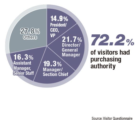 72.2% of visitors had purchasing authority